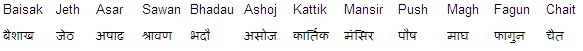 Nepali Months